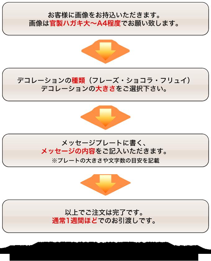 キャラクターデコレーションのご注文手順画像